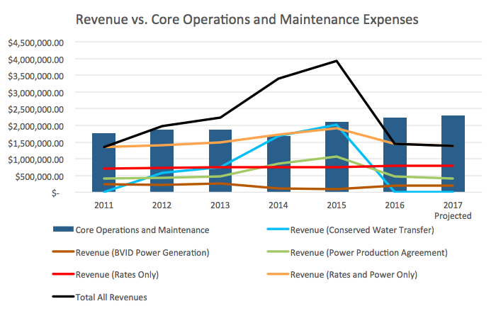 revenue-vs-core-operations